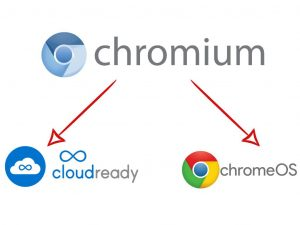 Install Chrome OS On PC